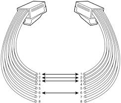 how to wire cat5e cable straight through crossover ars