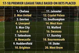 Premier Leage Table Chelsea To Win Title Again And Everton To Come Third The Premier