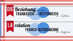 chambre de commerce franco autrichienne la en autriche