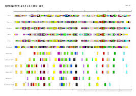 Dna Mapping Multiple Non Collinear Transcription Factor Map Alignments Of