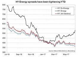 pattern energy debt soft oil prices spare junk bonds for now moneybeat wsj