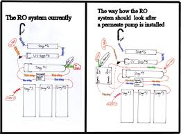Home Plumbing System Benefits Of Reverse Osmosis System