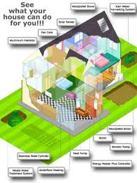 eco friendly home plans attractive design ideas 4 designs for eco homes eco luxury homes