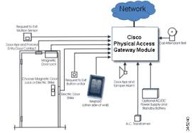 cisco physical access gateway user guide release 1 5 1 overview