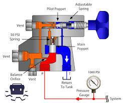 Relief Valve Test Bench Hydraulic Relief Valve Maintenance Safety Adjustment Carl