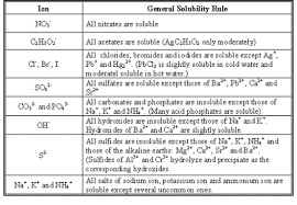 nursing resume exles images of solubility properties of benzoic acid image result for solubility rules scientific pinterest