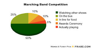 Meme Generator Pie Chart - marching band memes marching band competition meme generator