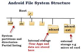 where are apps stored on android android file system and directory structure explained
