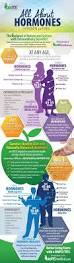 the 25 best hormonal imbalance treatment ideas on pinterest