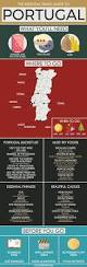 Map Of Portugal Portugal Regions Rough Guides Rough Guides by Best 25 Portugal Country Ideas On Pinterest Portugal Map Of