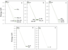 first principles study of methane decomposition on b5 step edge