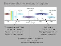 uv l short and long wavelength the electromagnetic spectrum and blackbody radiation ppt video