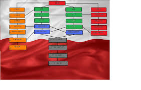 world of tanks nation guide polish tank tree by locomati vehicle comparison world of tanks