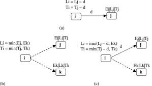 planning temporal events using point u2013interval logic sciencedirect