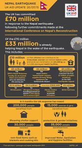 earthquake update infographic nepal earthquake uk aid update 20 07 15 flickr