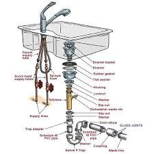 kitchen sink drain assembly