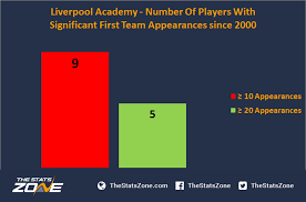 Liverpool Trophy Cabinet How Successful Has Liverpool U0027s Academy Been In Producing
