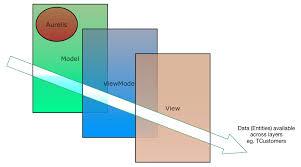 delphi mvvm tutorial tms aurelius and mvvm design an exle part 2 kouraklis com
