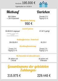 Immobilienwelt Haus Kaufen Mietkauf Miete Für Miete Zum Eigenheim