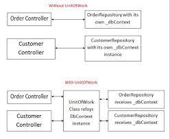 design pattern php là gì unit of work in repository pattern