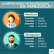 salarios minimos se encuentra desactualizada o con datos erroneos sua una persona que lava pocetas en miami gana más que un médico en