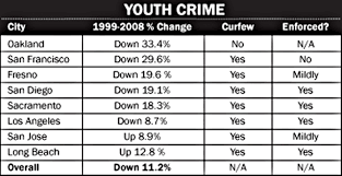 San Jose Crime Rate Map by Why A Curfew Is Unnecessary Politics U0026 Government Oakland