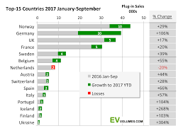 ev volumes the electric vehicle world sales database