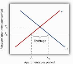 rent a price principles of macroeconomics 1 0 flatworld