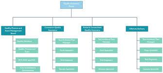 company chart template free organizational chart template company