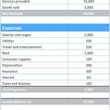 profit and loss statement template small business with sample of
