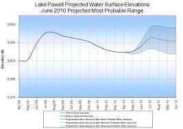 surface minimum bureau bureau of reclamation colorado region water operations 24