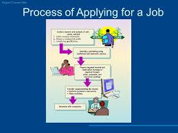 chapter 13 preparing résumés and application letters ppt video