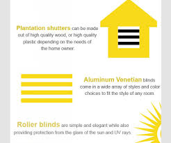 splendiferous blinds infographic different types along with blinds