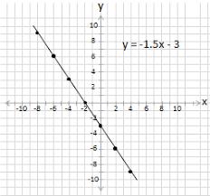 worksheet equation of a line in slope intercept form