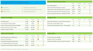 Kpi Report Template Excel A Simple Kpi Dashboard Ms Excel Chandoo Org Learn