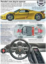 porsche electric hybrid porsche 918 spyder plug in hybrid supercar u2013 an annotated