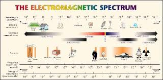 exploring the electromagnetic spectrum lesson teachengineering org