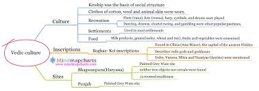 Ancient India Map Vedic Culture Mind Map