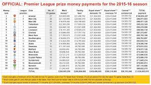 premier league table over the years how much money did each premier league side make last season