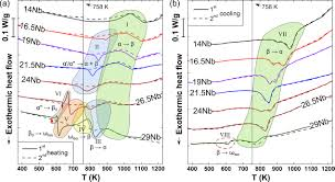 Thermal Stability And Phase Transformations Of Martensitic Ti U2013nb