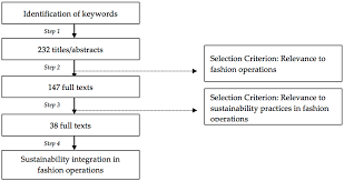 sustainability free full text from a systematic literature