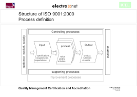 Controlling Definition by Quality Standards Mö Folie 1 Quality Management Certification And