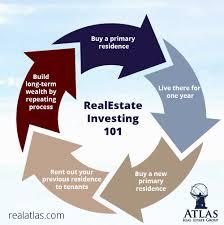 real estate investment hour denver real estate company atlas