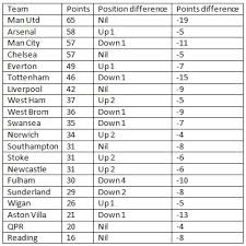 epl table fixtures results and top scorer stats alternate premier league table after removing top scorers