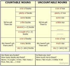 Countable And Uncountable Nouns List Copy Of Countable And Uncountable Nous Lessons Tes Teach