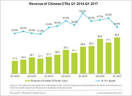 Online Travel images Gmv of china 39 s online travel totaled 165 94 bn yuan in q1 2017 jpg