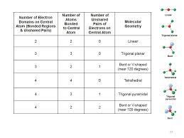 covalent bonding worksheet best 25 naming compounds worksheet