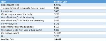 what is the cost of cremation what is the average cost of a funeral funeral basics