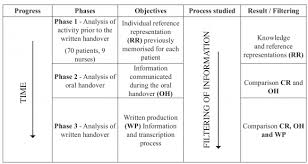 analysis of the written handover process during shift changes