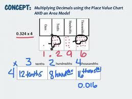 rounding to the nearest 100 4 gif pixels math multiplying decimals